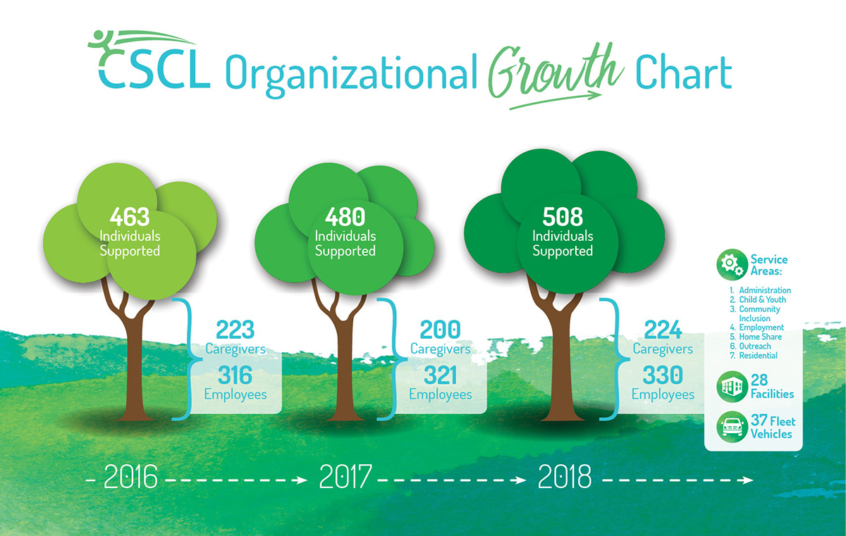 CSCL Organizational Growth Chart