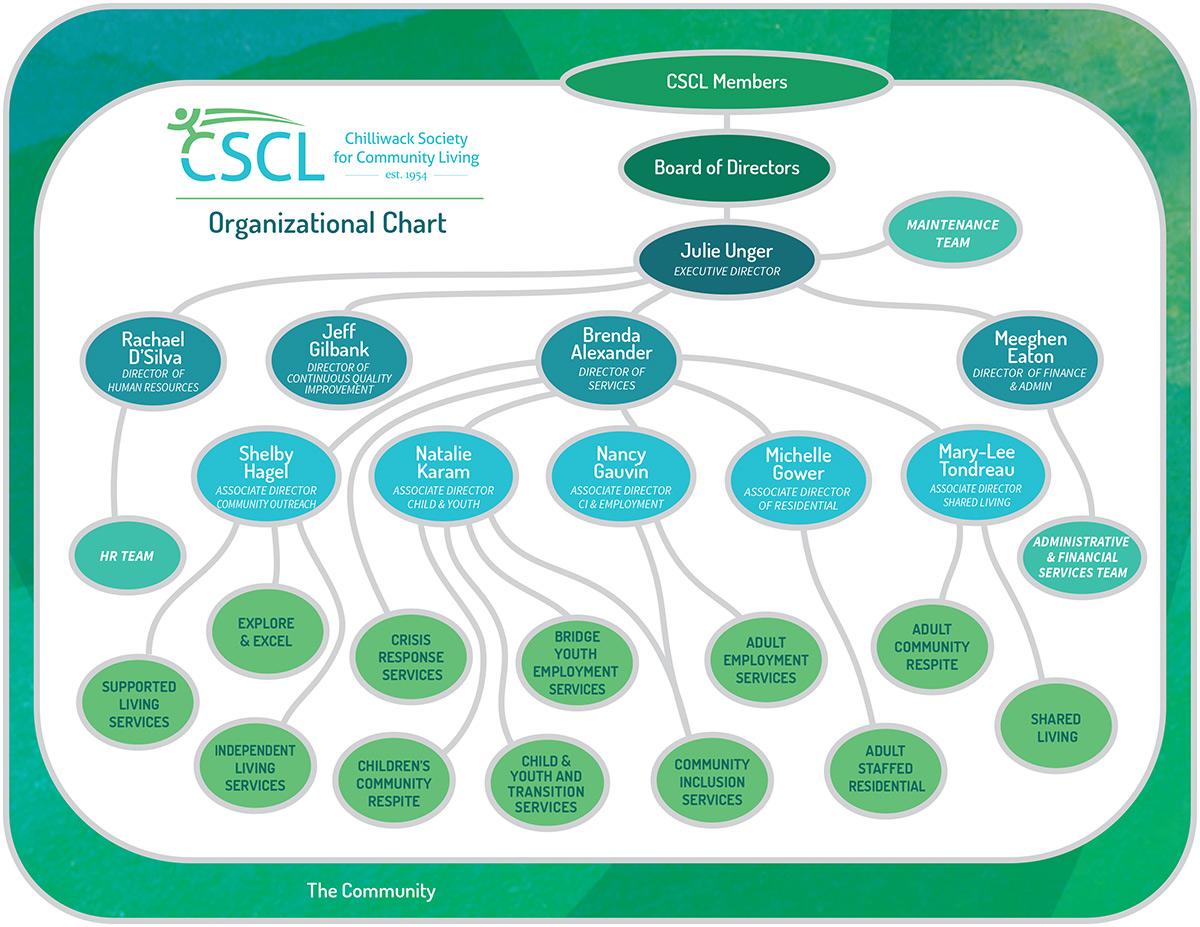 CSCL Organizational Chart - 2019