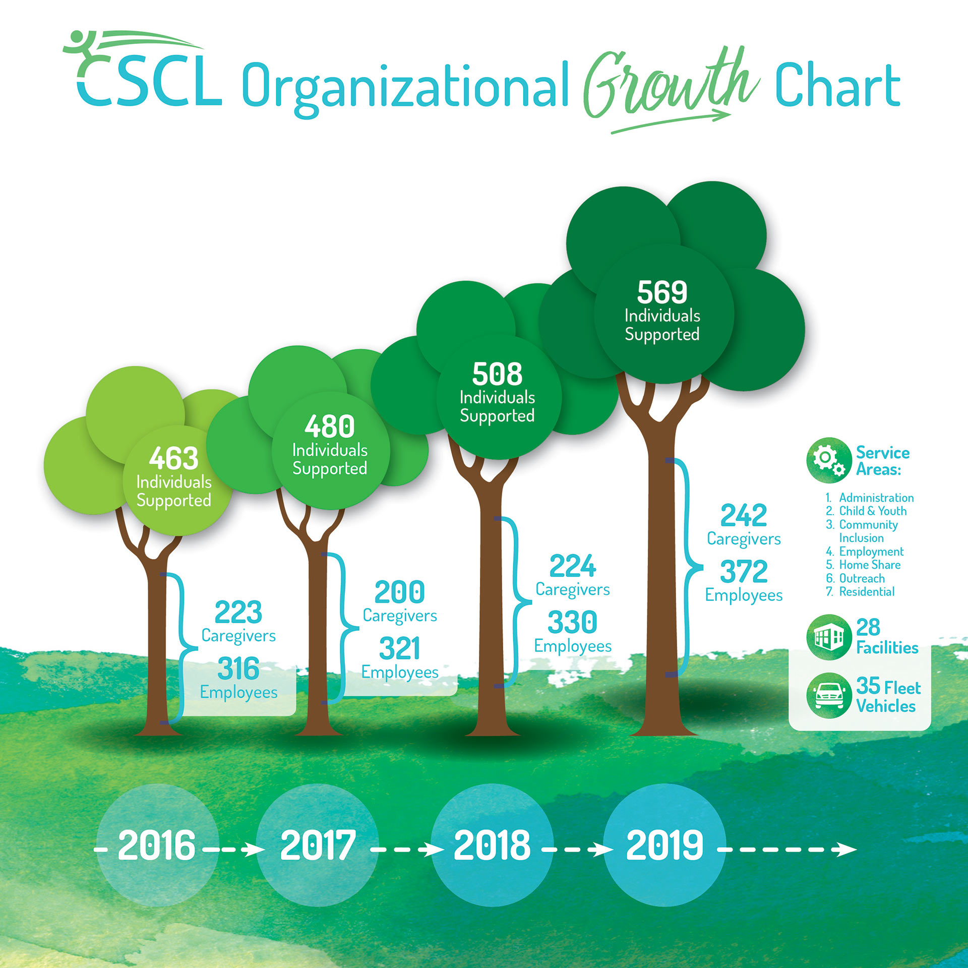 CSCL Organizational Growth Chart - 2016 to 2019