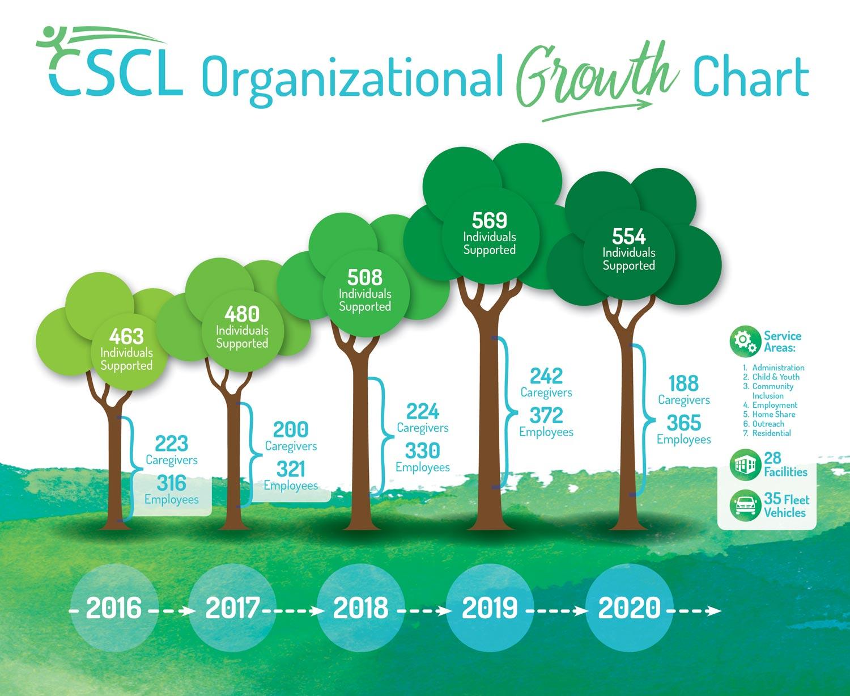 CSCL Organizational Growth Chart