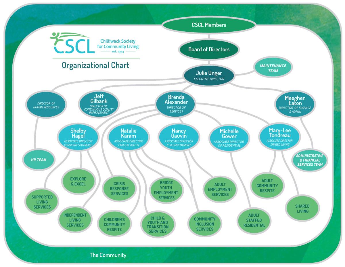 CSCL Organizational Chart